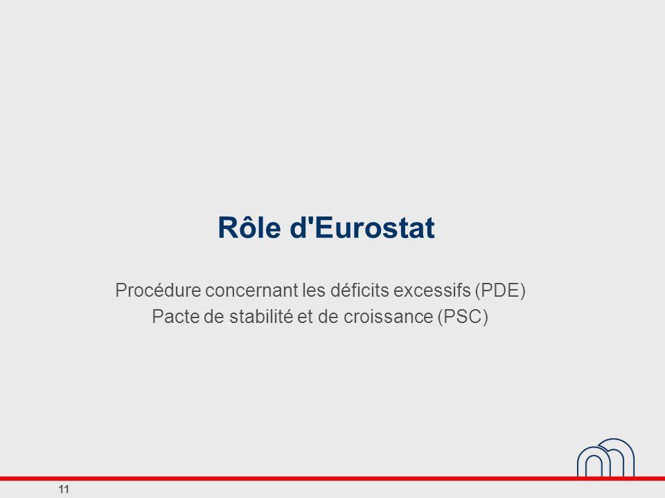 Rôle d Eurostat Procédure concernant les déficits excessifs (PDE)