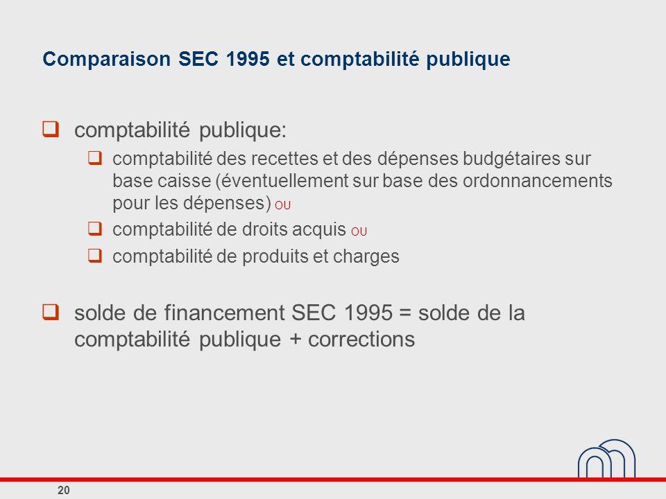 Comparaison SEC 1995 et comptabilité publique