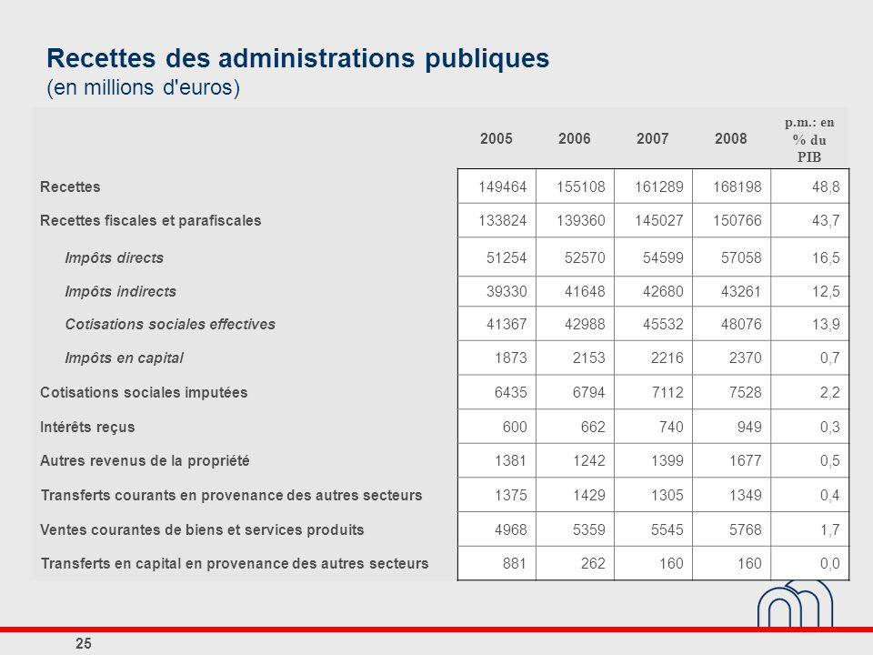Recettes des administrations publiques (en millions d euros)