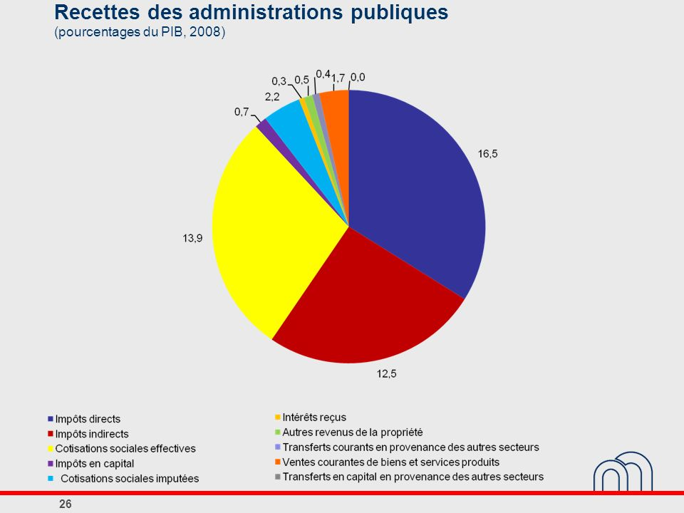 Recettes des administrations publiques (pourcentages du PIB, 2008)