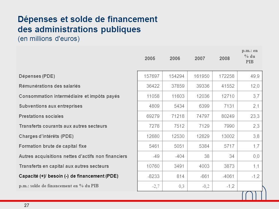 Dépenses et solde de financement des administrations publiques (en millions d euros)