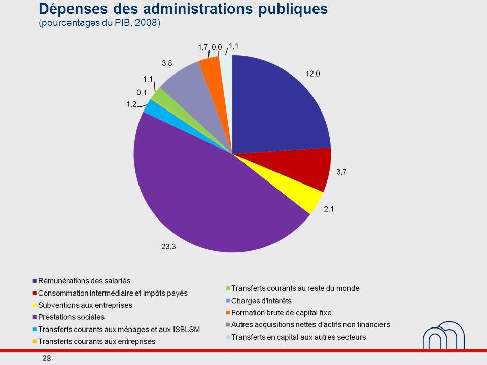 Dépenses des administrations publiques (pourcentages du PIB, 2008)