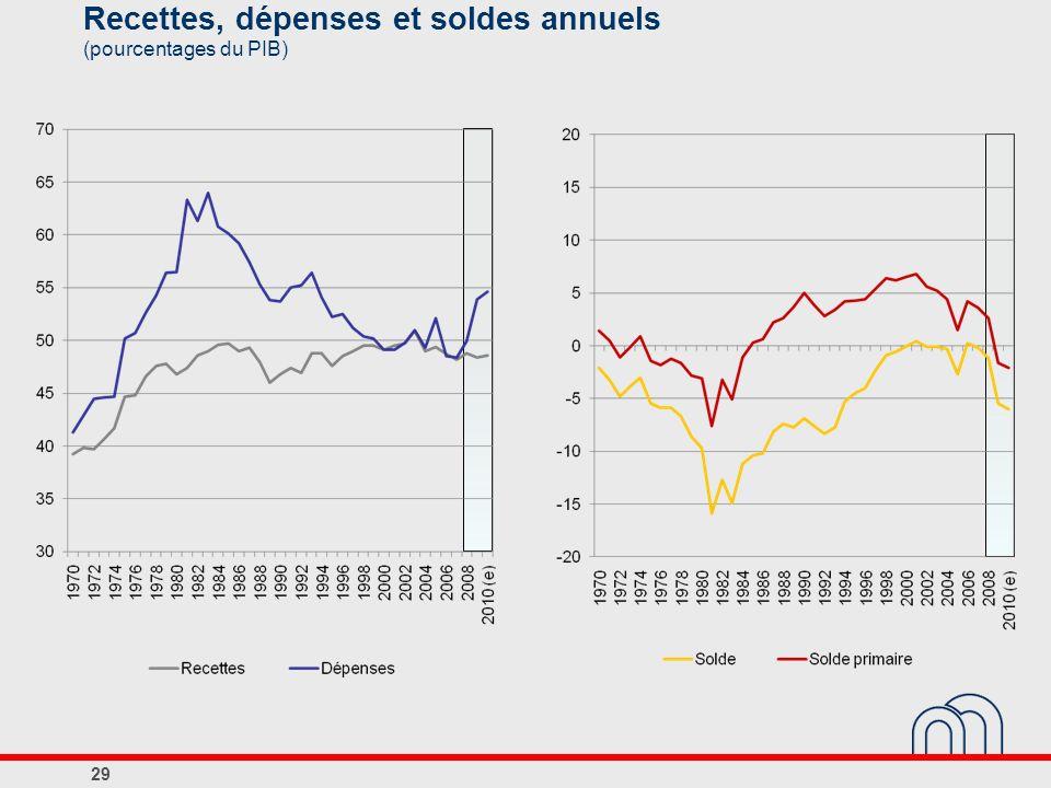 Recettes, dépenses et soldes annuels (pourcentages du PIB)