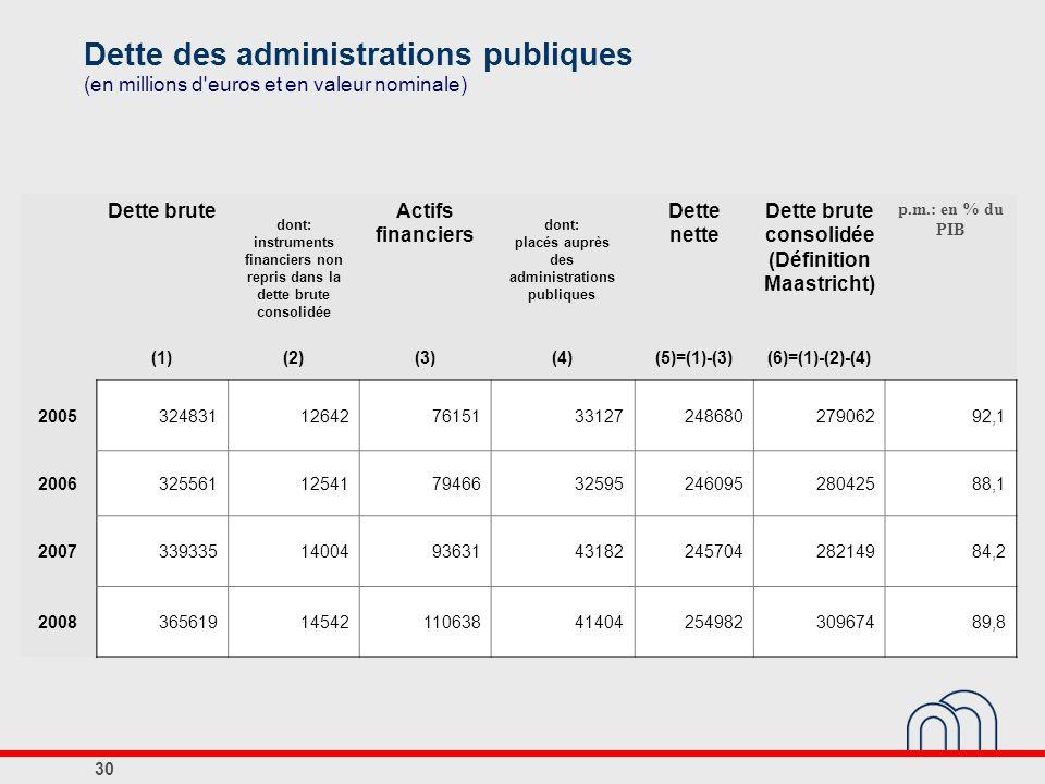 Dette des administrations publiques (en millions d euros et en valeur nominale)