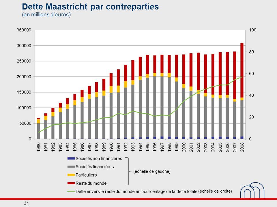 Dette Maastricht par contreparties (en millions d euros)