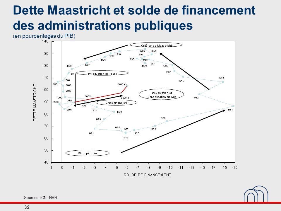 Dette Maastricht et solde de financement des administrations publiques (en pourcentages du PIB)