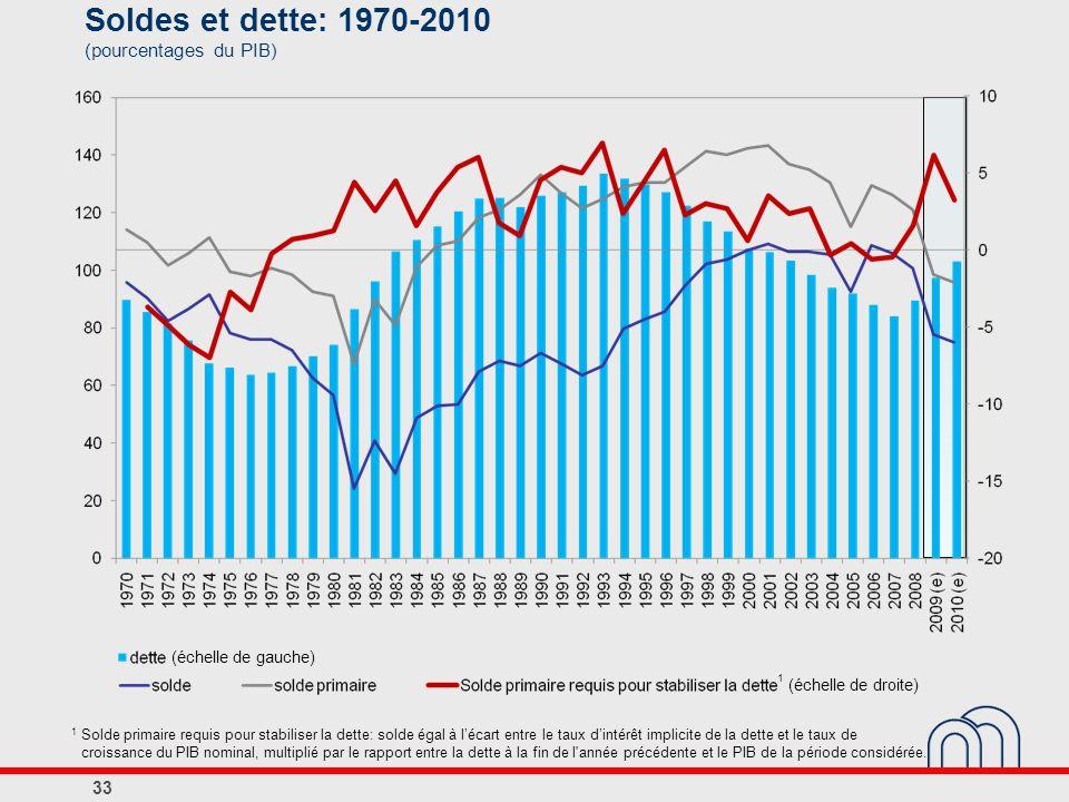 Soldes et dette: 1970-2010 (pourcentages du PIB)