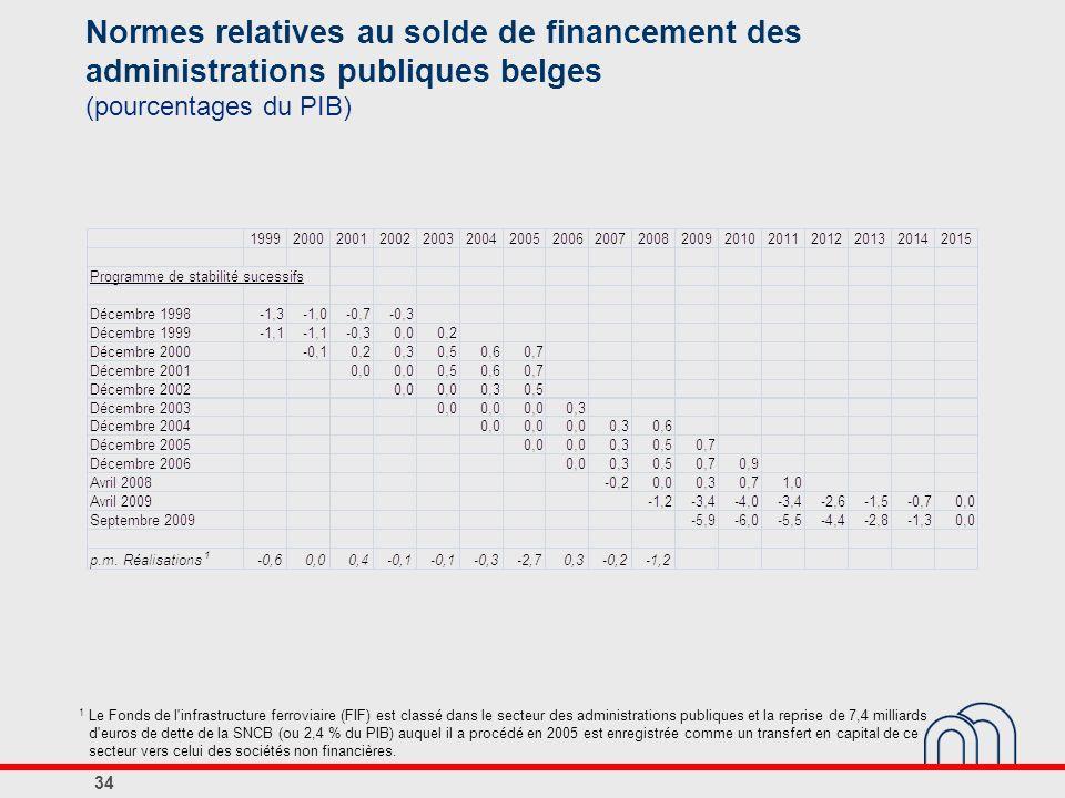 Normes relatives au solde de financement des administrations publiques belges (pourcentages du PIB)