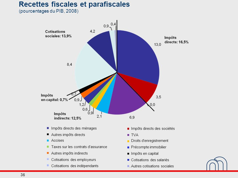 Recettes fiscales et parafiscales (pourcentages du PIB, 2008)