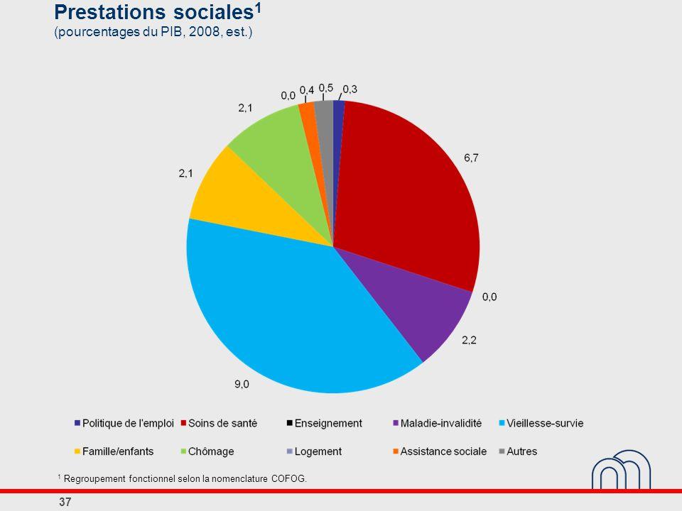 Prestations sociales1 (pourcentages du PIB, 2008, est.)