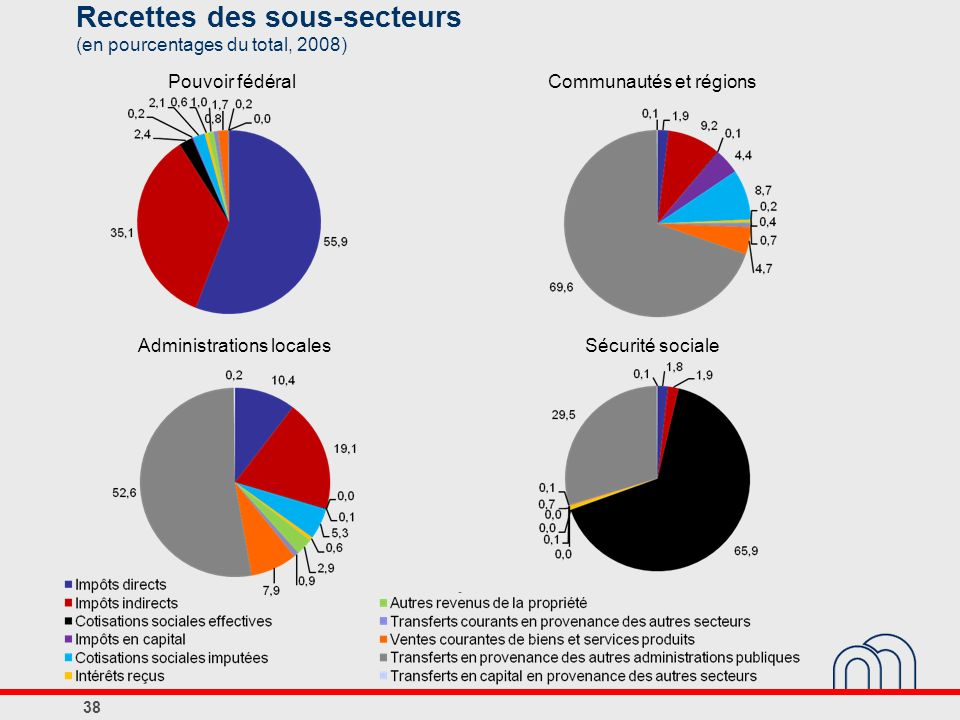 Recettes des sous-secteurs (en pourcentages du total, 2008)