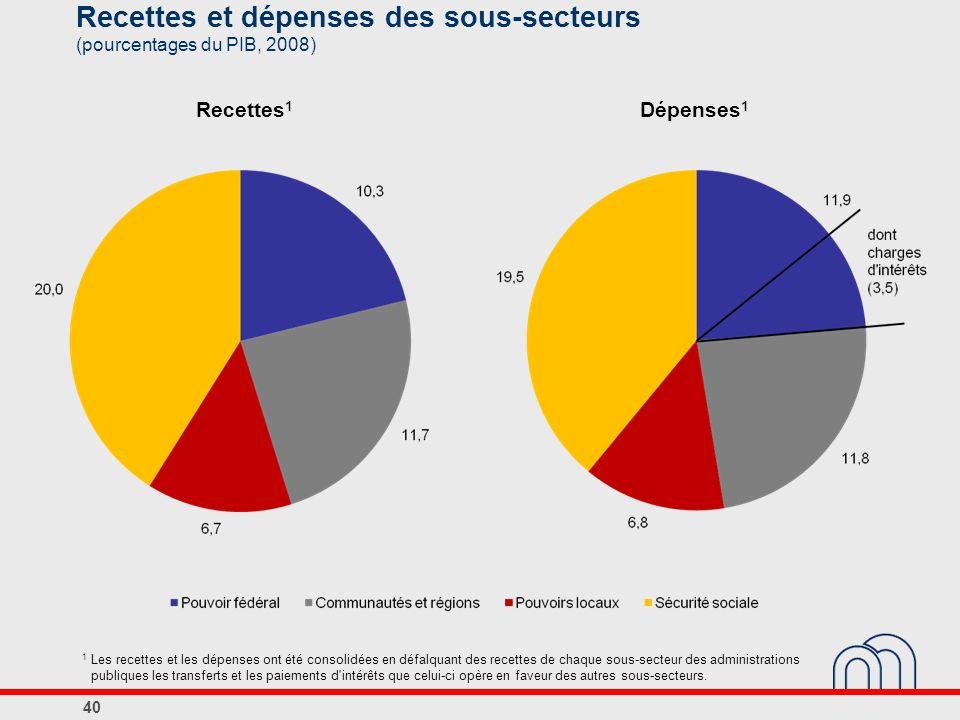 Recettes et dépenses des sous-secteurs (pourcentages du PIB, 2008)