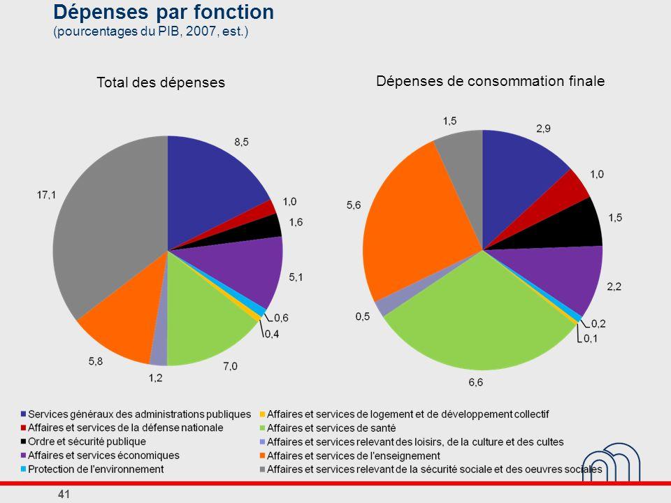 Dépenses par fonction (pourcentages du PIB, 2007, est.)