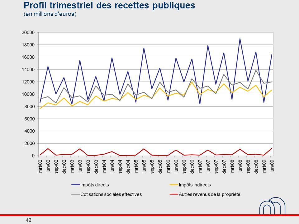 Profil trimestriel des recettes publiques (en millions d euros)