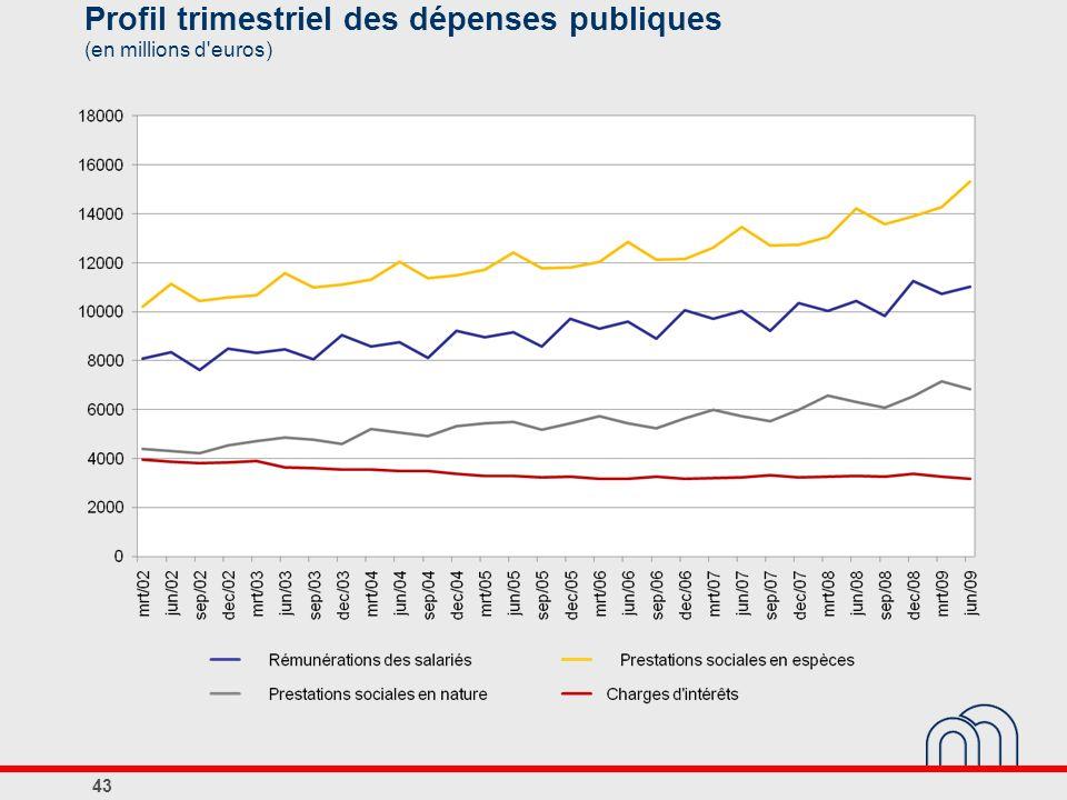 Profil trimestriel des dépenses publiques (en millions d euros)