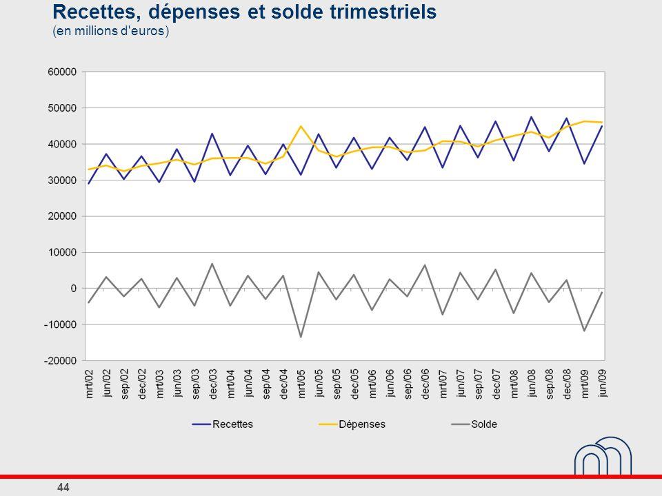 Recettes, dépenses et solde trimestriels (en millions d euros)