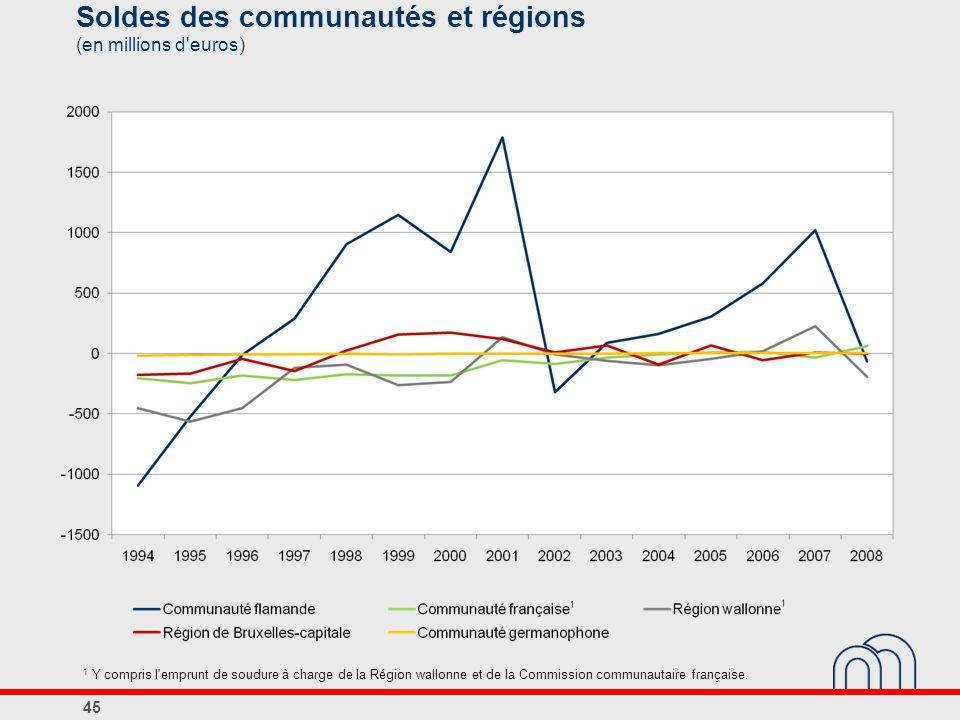 Soldes des communautés et régions (en millions d euros)