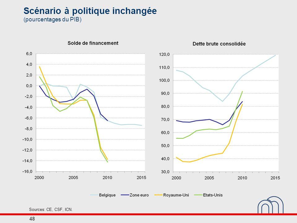 Scénario à politique inchangée (pourcentages du PIB)