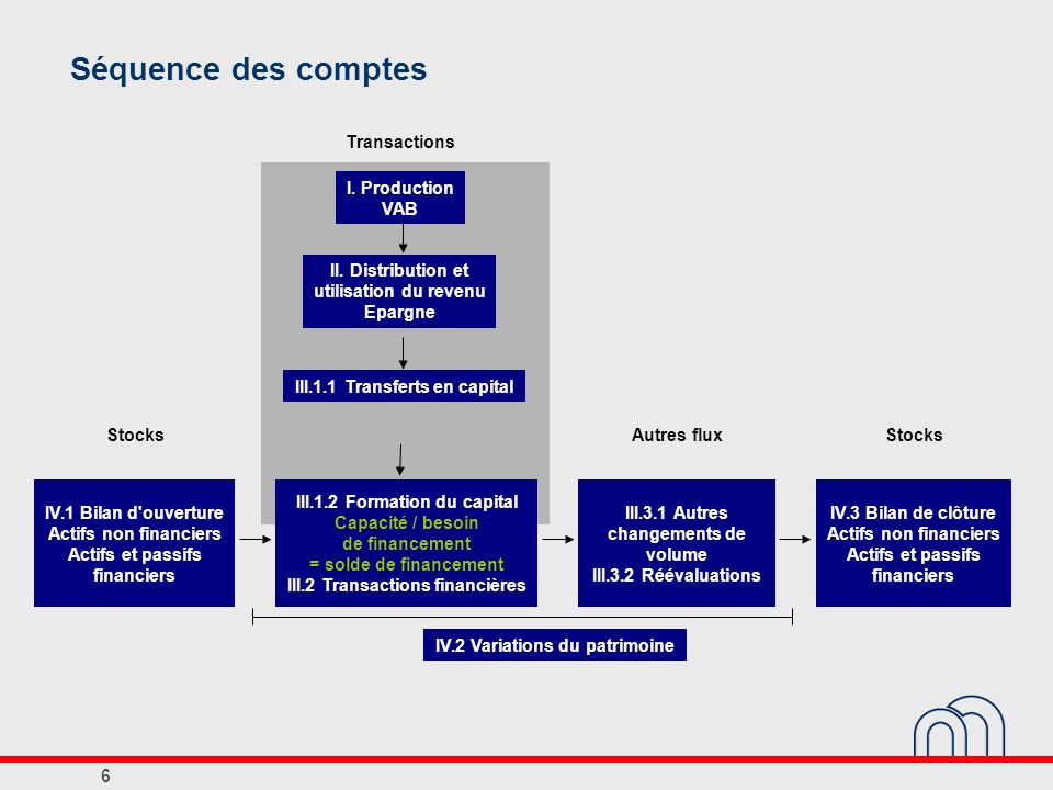 Séquence des comptes Transactions I. Production VAB