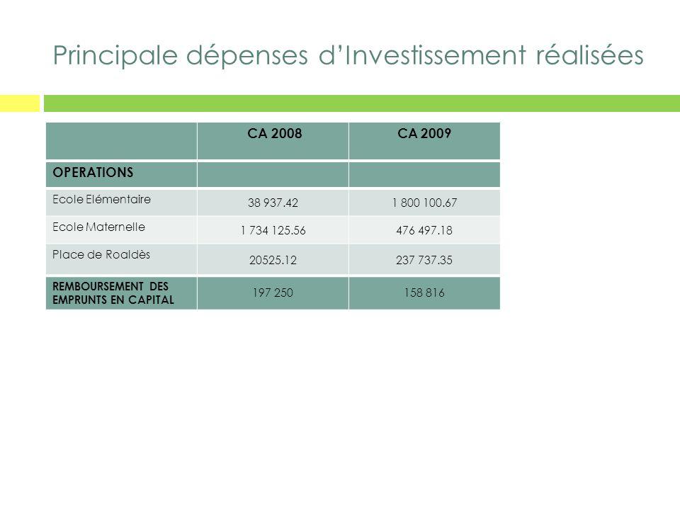 Principale dépenses d'Investissement réalisées