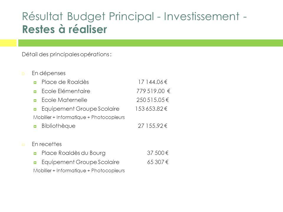 Résultat Budget Principal - Investissement - Restes à réaliser