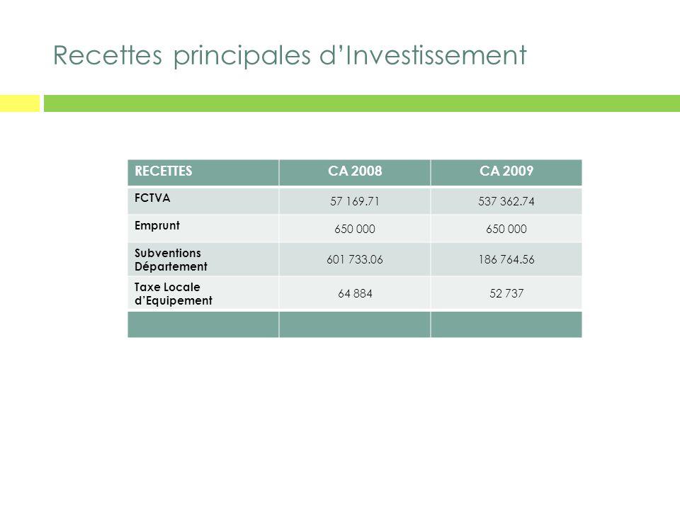 Recettes principales d'Investissement