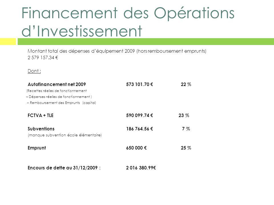 Financement des Opérations d'Investissement