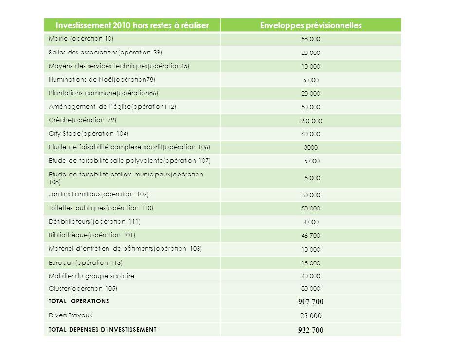 Investissement 2010 hors restes à réaliser Enveloppes prévisionnelles