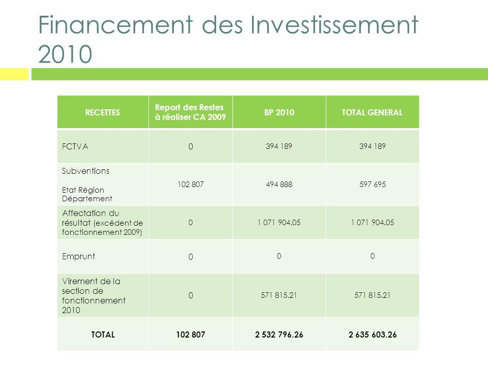 Financement des Investissement 2010