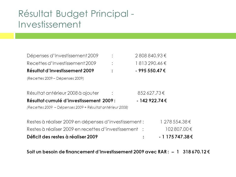 Résultat Budget Principal - Investissement