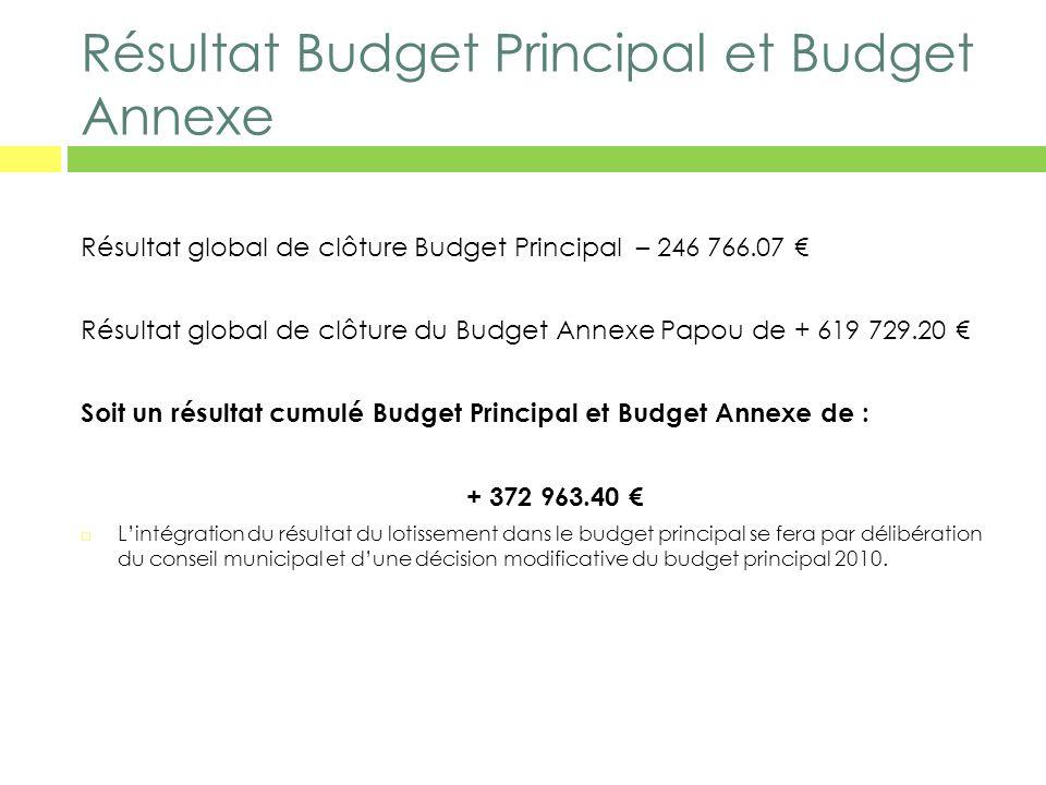 Résultat Budget Principal et Budget Annexe