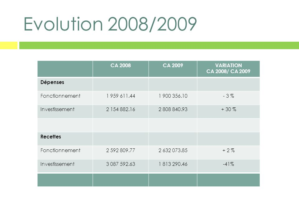 Evolution 2008/2009 CA 2008 CA 2009 VARIATION CA 2008/ CA 2009