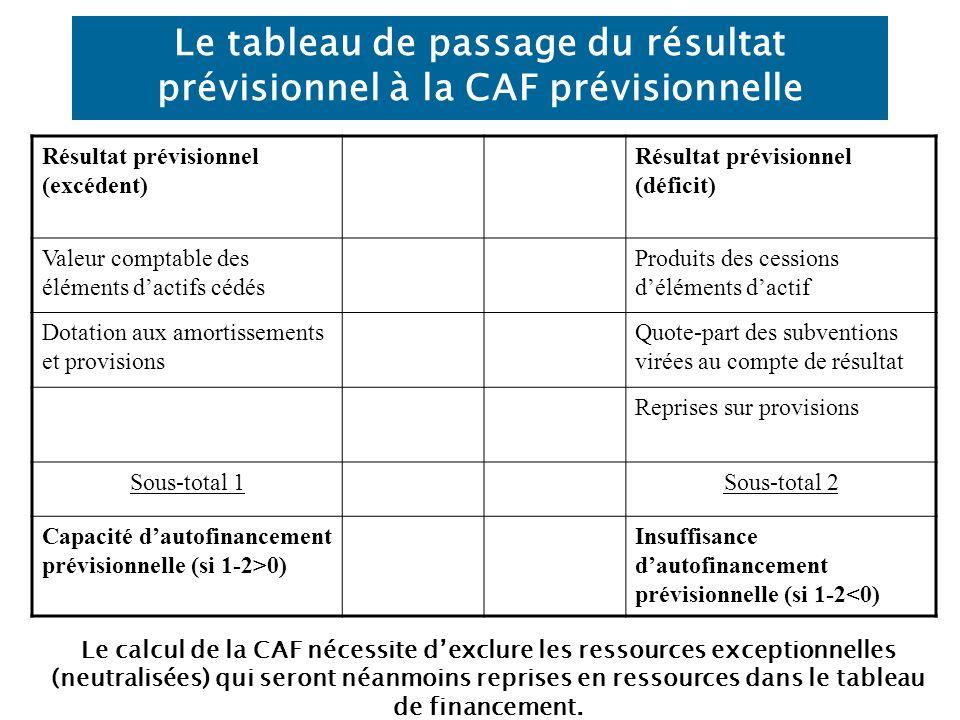 Le tableau de passage du résultat prévisionnel à la CAF prévisionnelle
