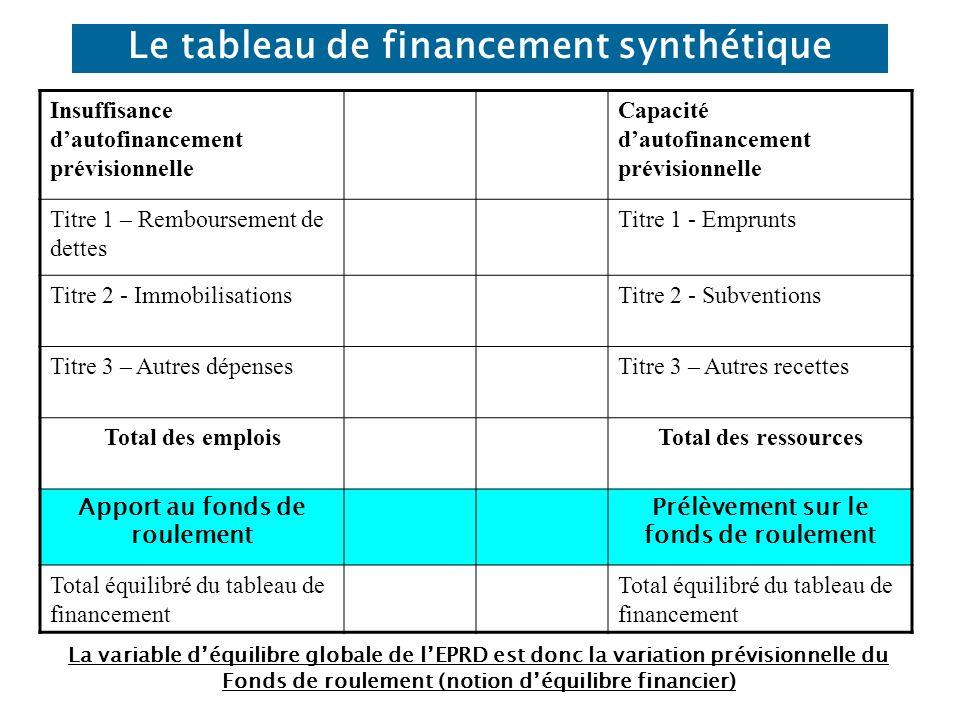 Le tableau de financement synthétique