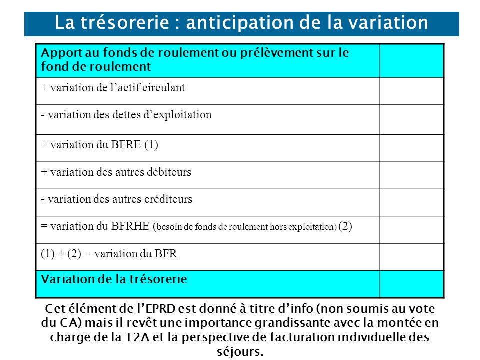 La trésorerie : anticipation de la variation