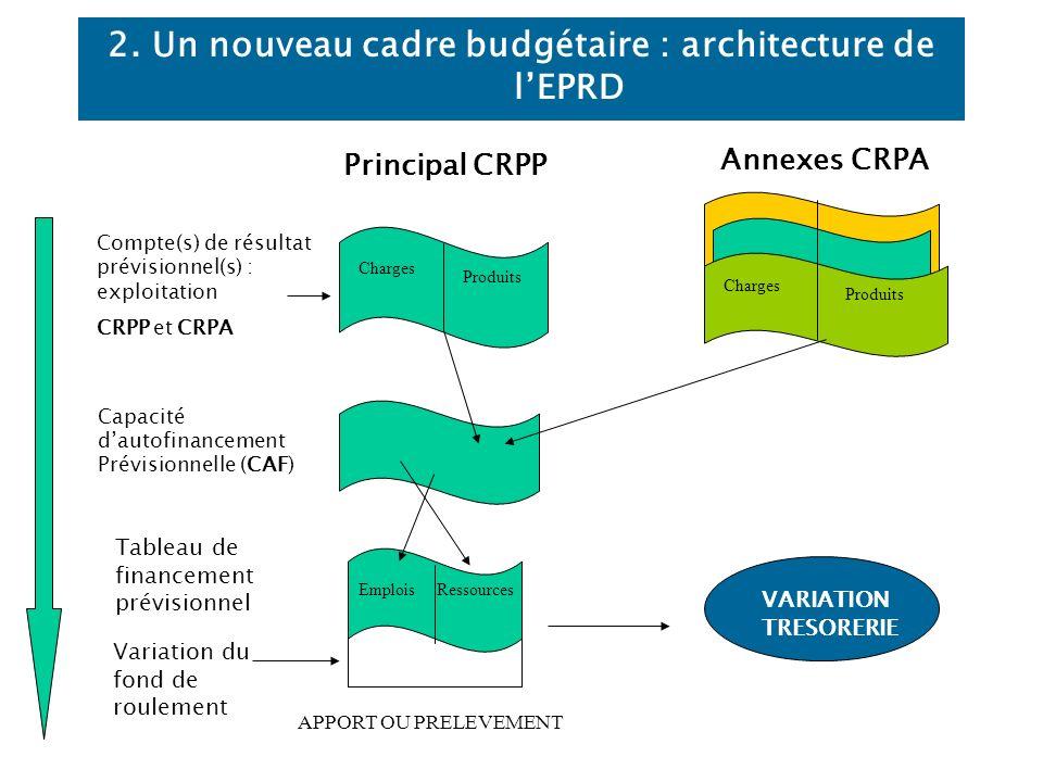 2. Un nouveau cadre budgétaire : architecture de l'EPRD