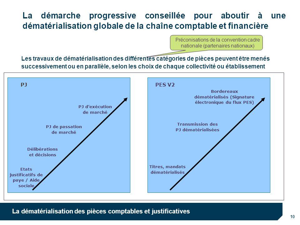 La démarche progressive conseillée pour aboutir à une dématérialisation globale de la chaîne comptable et financière
