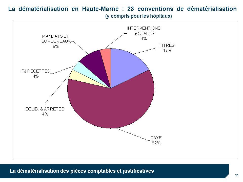 10/10/12 10/10/12. La dématérialisation en Haute-Marne : 23 conventions de dématérialisation (y compris pour les hôpitaux)