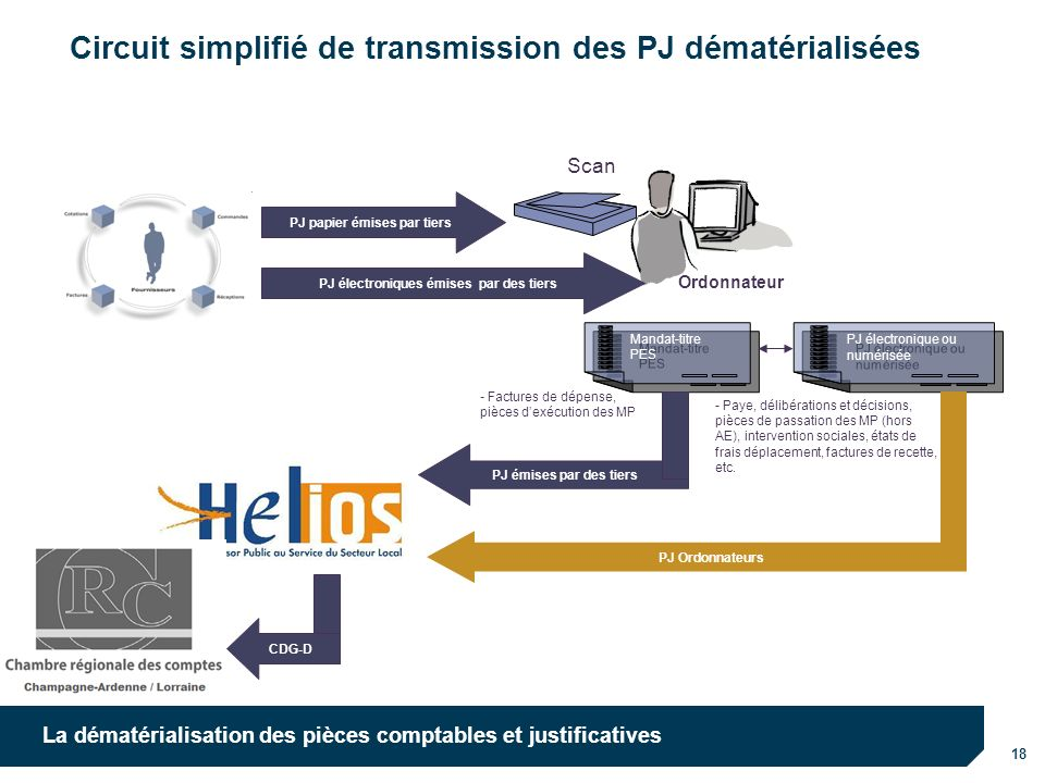 Circuit simplifié de transmission des PJ dématérialisées