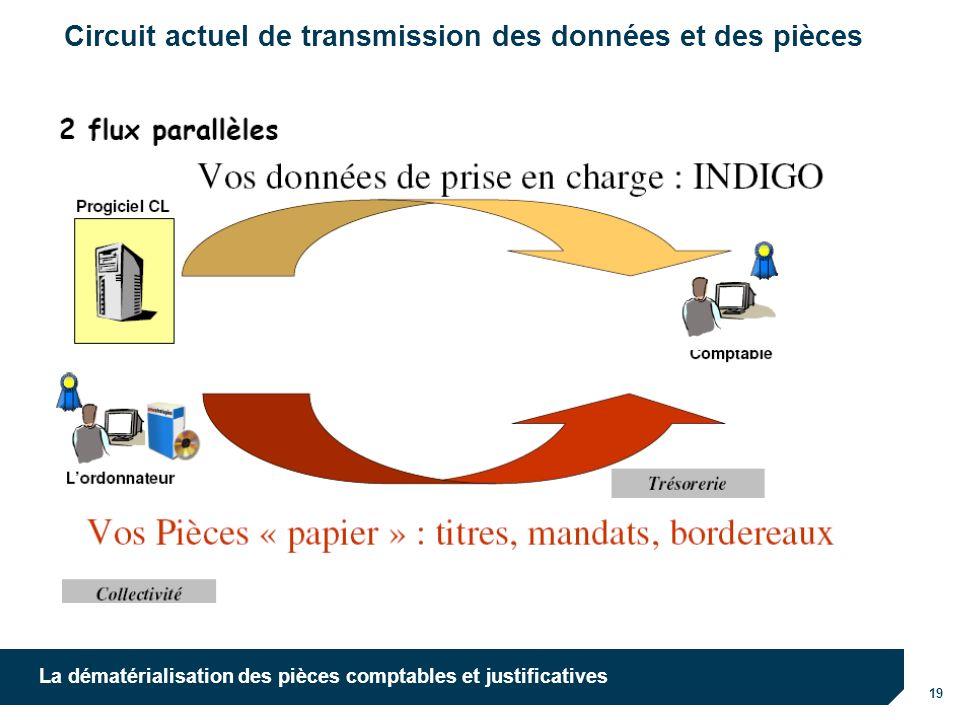 Circuit actuel de transmission des données et des pièces