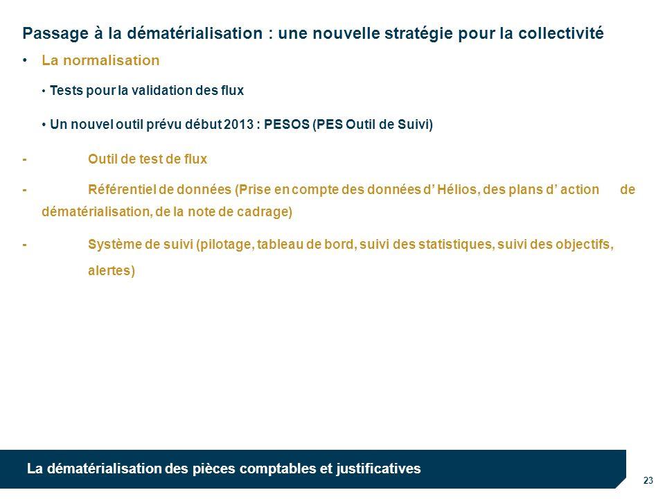10/10/12 10/10/12. Passage à la dématérialisation : une nouvelle stratégie pour la collectivité. La normalisation.