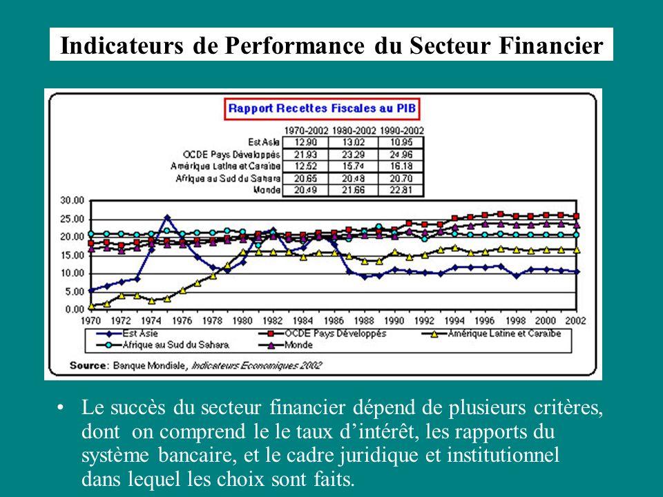 Indicateurs de Performance du Secteur Financier