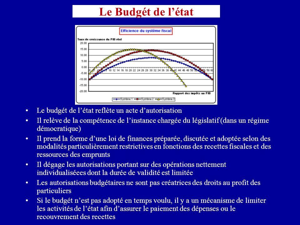 Le Budgét de l'état Le budgét de l'état reflète un acte d'autorisation