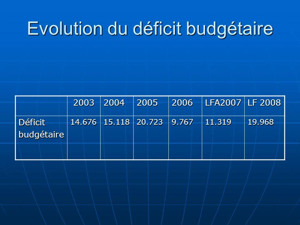 Evolution du déficit budgétaire