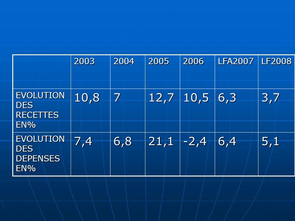 2003 2004. 2005. 2006. LFA2007. LF2008. EVOLUTION DES RECETTES EN% 10,8. 7. 12,7. 10,5. 6,3.