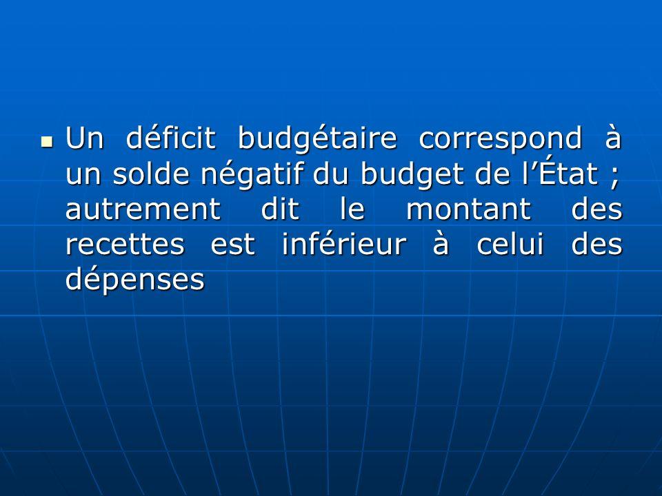 Un déficit budgétaire correspond à un solde négatif du budget de l'État ; autrement dit le montant des recettes est inférieur à celui des dépenses