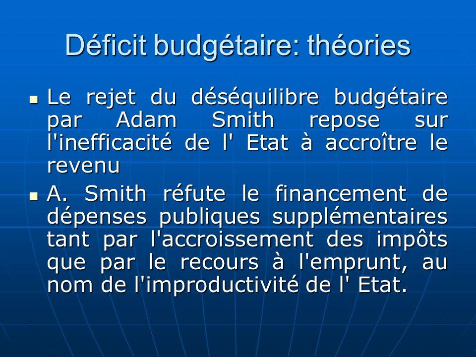 Déficit budgétaire: théories