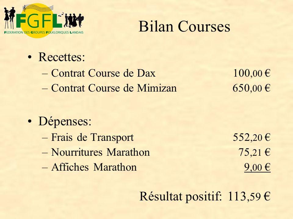 Bilan Courses Recettes: Dépenses: Résultat positif: 113,59 € 650,00 €
