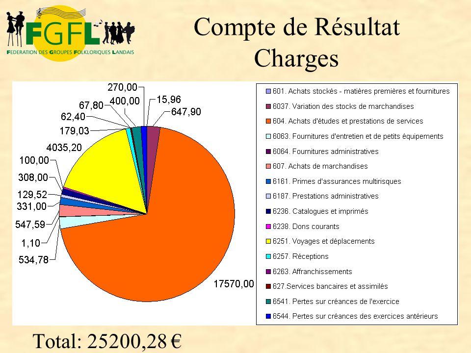 Compte de Résultat Charges Total: 25200,28 €