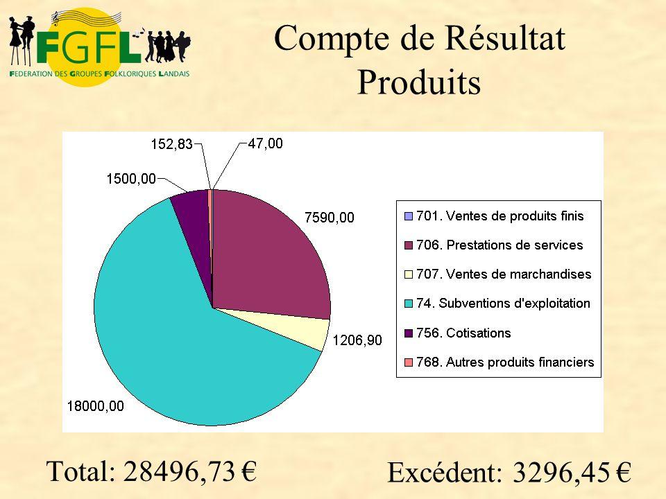 Compte de Résultat Produits Total: 28496,73 € Excédent: 3296,45 €